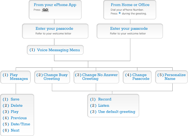 Steps to access your ePhone VoiceMail