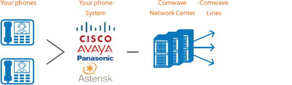 How Comwave SIP Trunking Works